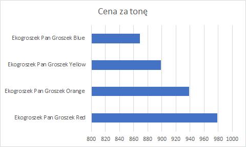 Cena za tonę ekogroszku - wykres